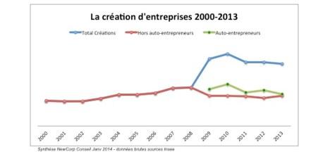 graphe evol 2000-2013
