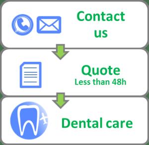 3 steps for dental implants abroad