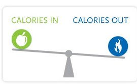 calories intake in a weighing scale