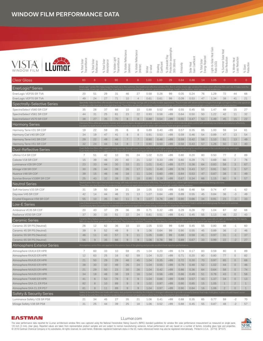 Llumar / Vista Performance Data - Window Film Boston, Massachusetts