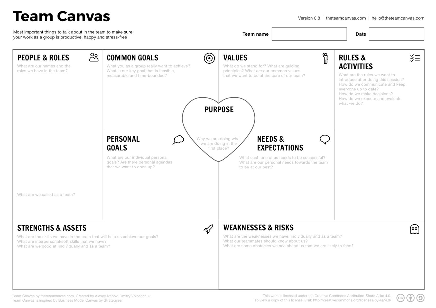 Le Team Canvas Le Business Model Canvas Pour Une Equipe Mieux Organisee