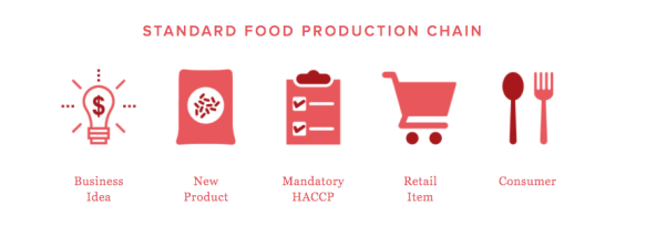 open source food safety