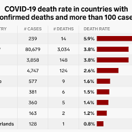 Are there Countries without Coronavirus Reported Case?