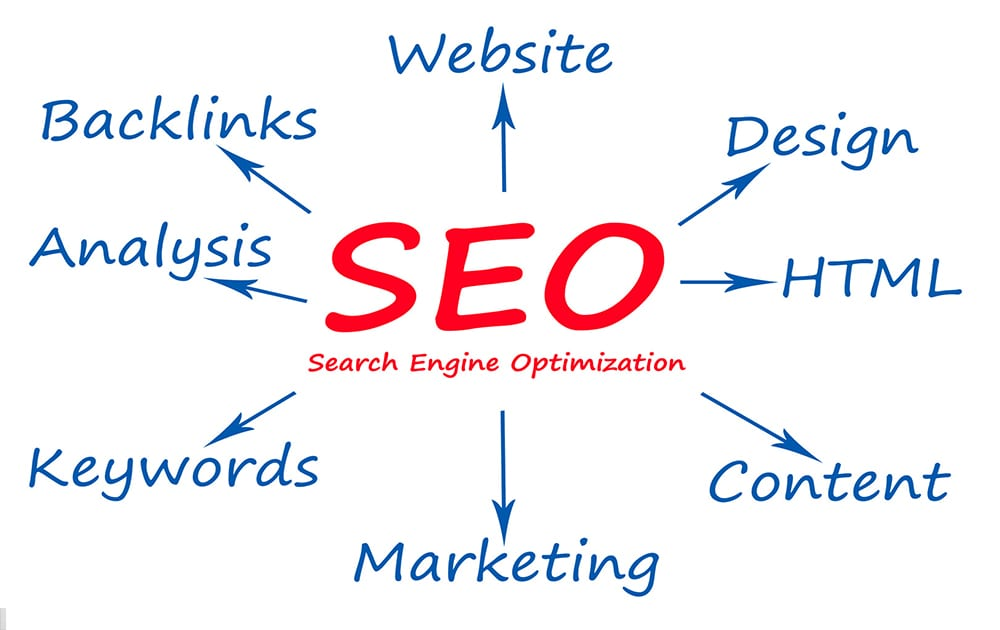 What is SEO Internet Marketing?