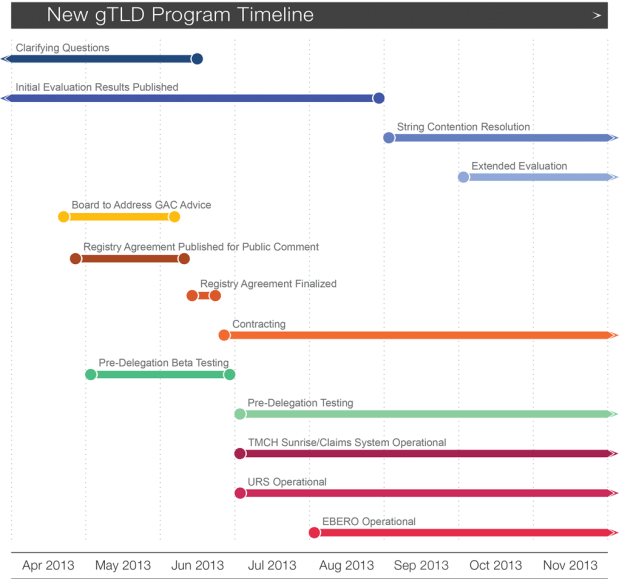 New gTLDs Program Timeline | Mar 2013 - Sep 2013