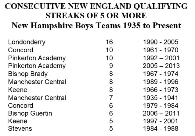 NE qualifying streaks boys w title