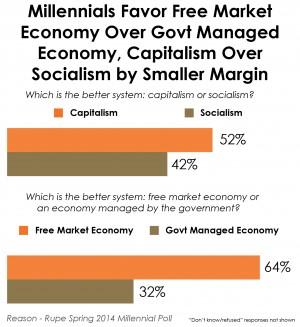 millennials-dont-like-socialism