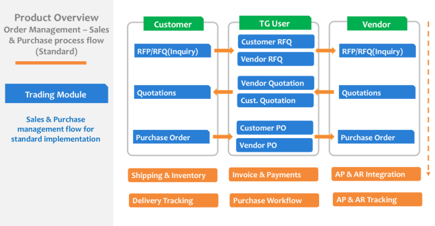 Product Overview Trading Module