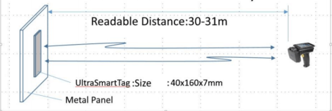 Super RFID Long Readable Distance