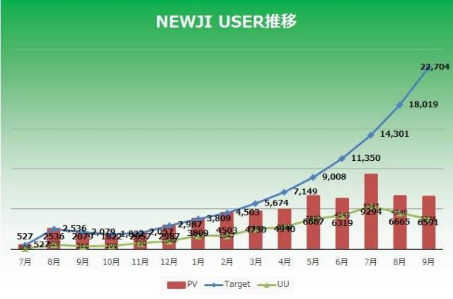 NEWJIアクセス解析2015年9月