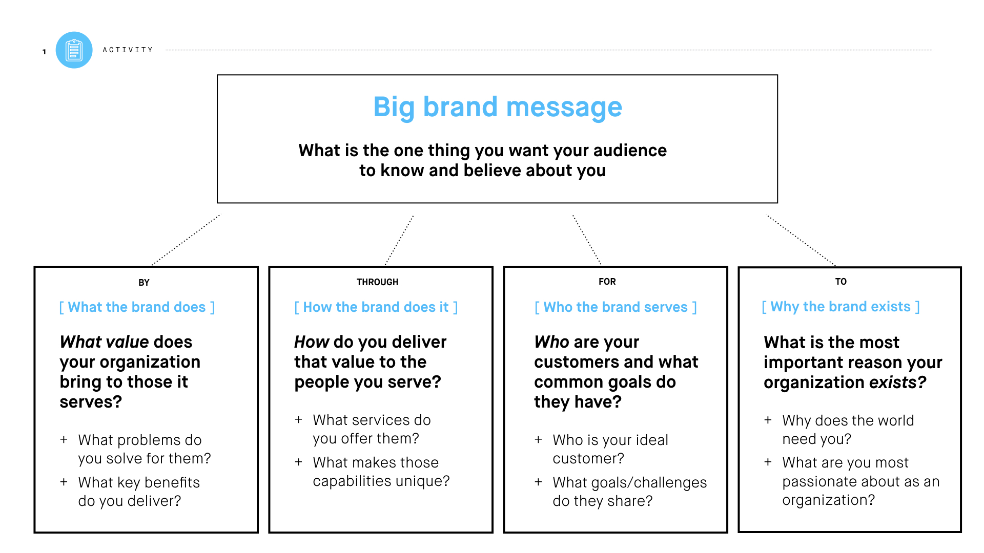 Brand Layers A Simple Step By Step Guide To Build An