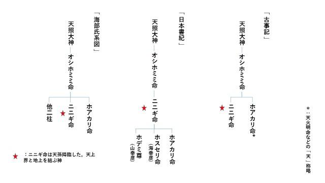 各書の系譜