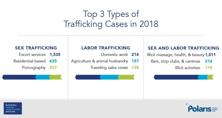 Top 3 types of trafficking cases in 2018- Polaris graphic