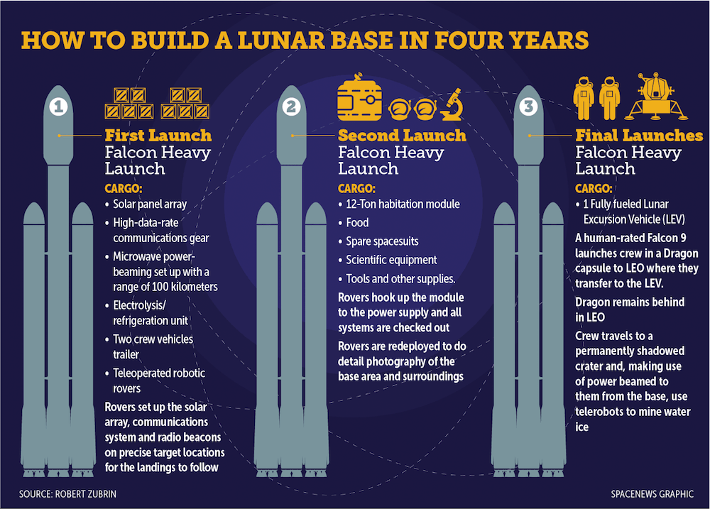 How-to-build-a-lunar-base-in-four-years.png