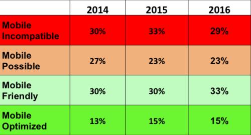 Chart showing mobile phone surveys