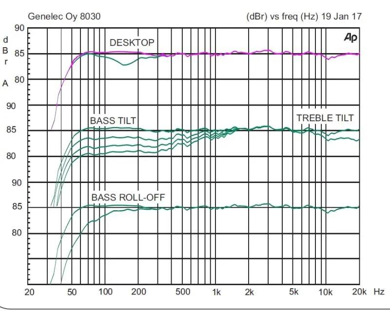 Genelec 8030C Frequency Response graph