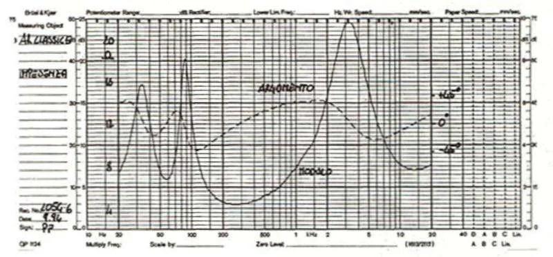 Modulo e impedenza della AR 5 Classic (da AudioReview)