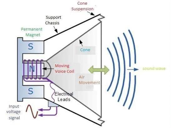 Schema di funzionamento di un altoparlante (da theengineeringproject.com)