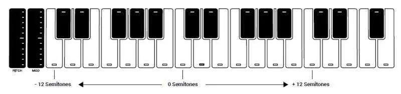 IK Multimedia UNO Synth Pro - Il sequencer ha la funzione di trasposizione