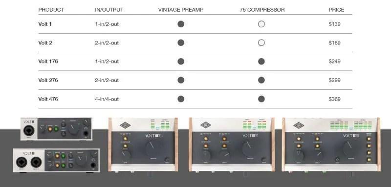 UAD Volt - Model comparison - comparazione modelli