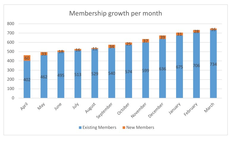 Membership growth per month - New Naratif