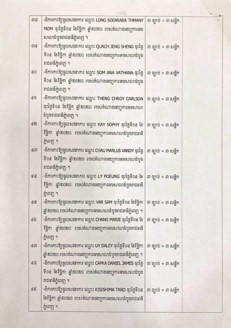 A summons order from the Phnom Penh Municipal Court dated 6 November 2020, showing the names of foreign citizens, including Daniel Capka, who has never been to Cambodia. CNRP vice-president Mu Sochua posted the court documents on Facebook.