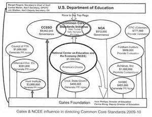 "Teachers, teachers unions and the ""Common Core"": This is a"