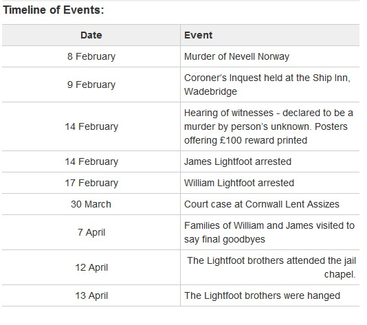 Cornish Murders Nevell Norway Murder Timeline