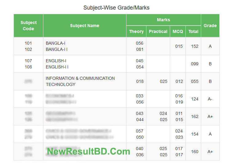 SSC Result Marksheet With Numbers