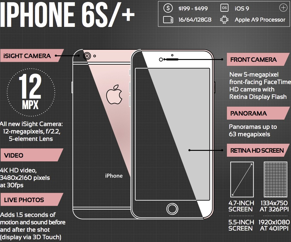 Infographic The Evolution Of The Iphone Camera