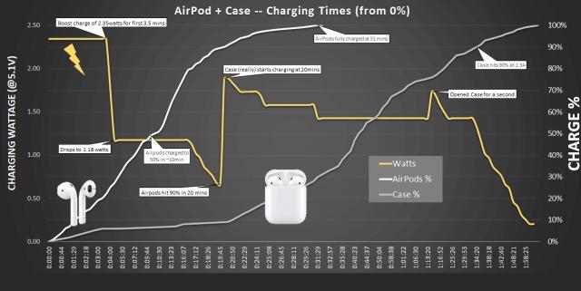 Зарядка AirPods
