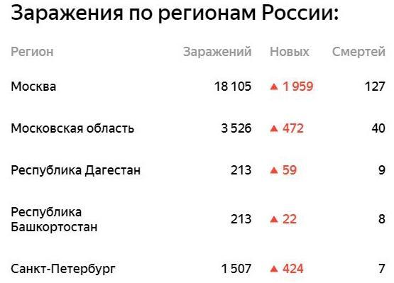 Дагестан вышел на третье место в РФ по количеству жертв COVID-19