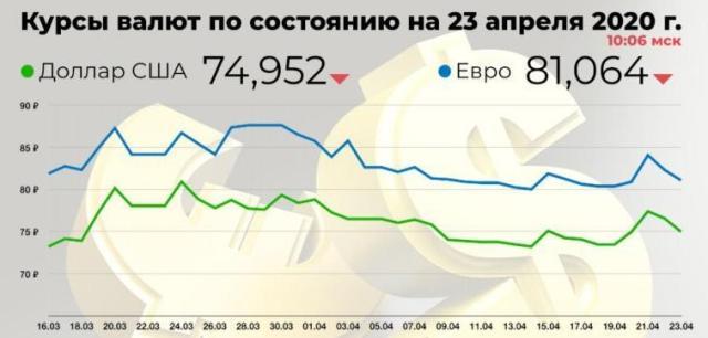 За последние 6 недель Банк России израсходовал около $5 млрд на поддержку курса рубля