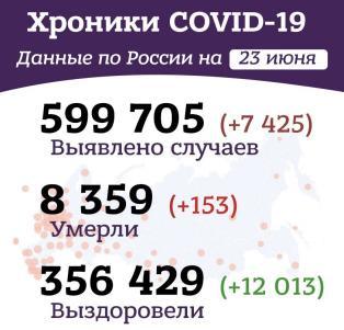 Утренние хроники коронавируса в России и мире за 23 июня 2020 года