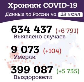 Утренние хроники коронавируса в России и мире за 28 июня 2020 года
