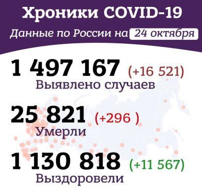 Хроники коронавируса в России и мире за 24 октября