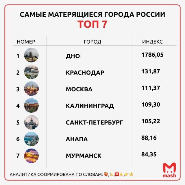 Город Дно снова стал самым матерящимся в России