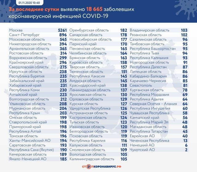За сутки в России выявлено 18 665 случаев заболевания коронавирусной инфекцией