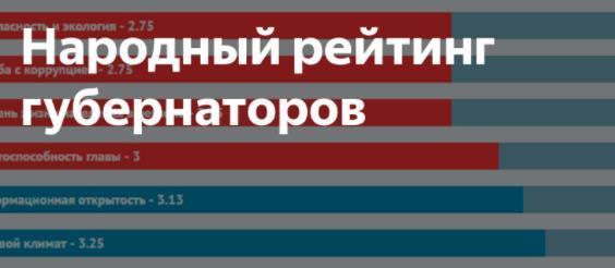 Национальный Рейтинг Губернаторов (Сентябрь-Октябрь, 2021) — ЮФО и СКФО