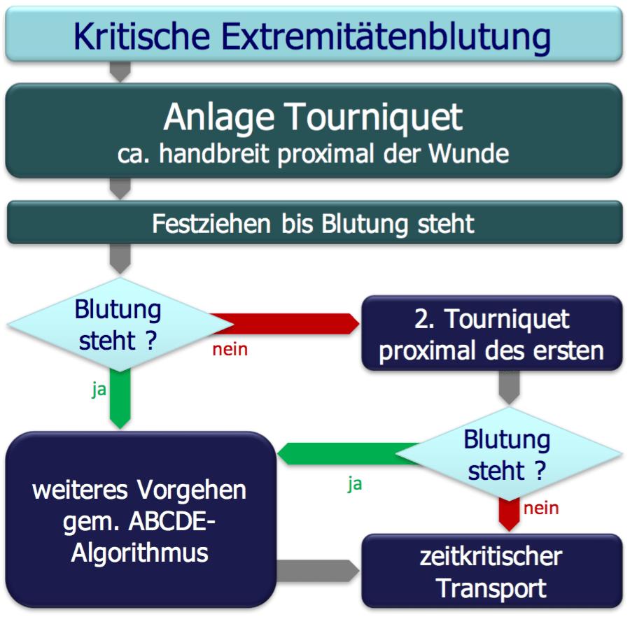 Algorithmus Tourniquet
