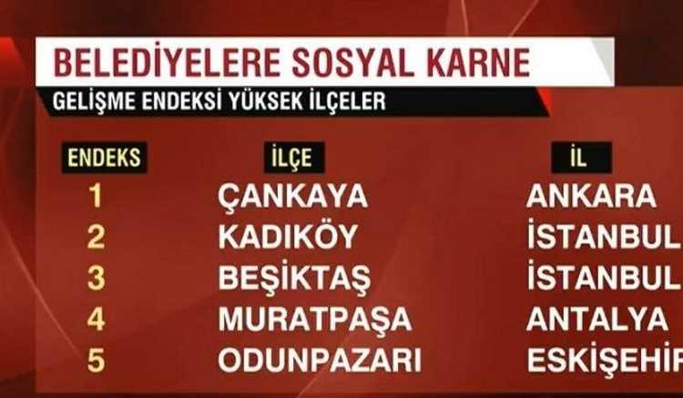 Лучшие для проживания районы Турции