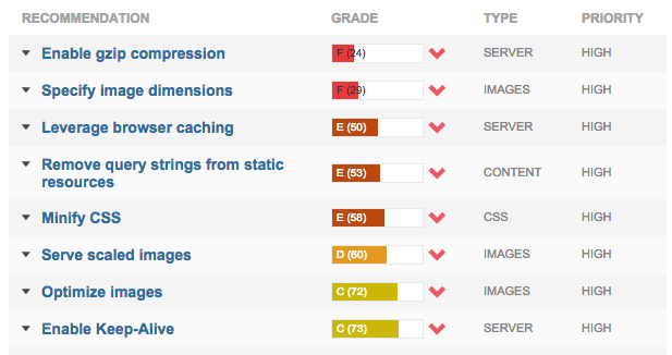 GTmetrix ページ速度測定結果