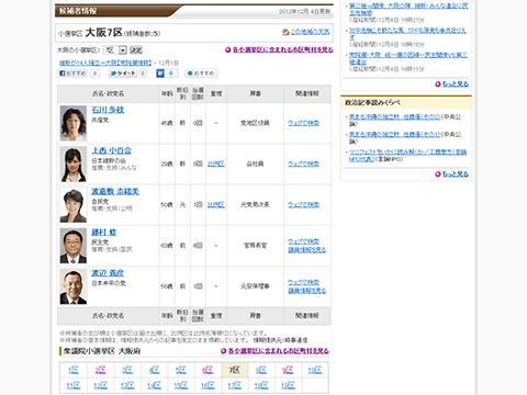 衆議院選挙2012 大阪7区(小選挙区)の候補者情報 - Yahoo!みんなの政治