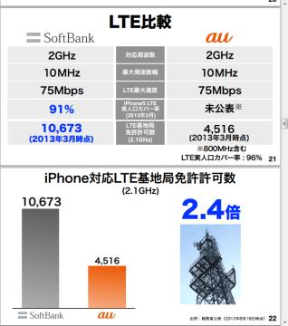 2013年3月 2.1GHzのLTE基地局数
