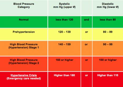 Image result for blood pressure 2017