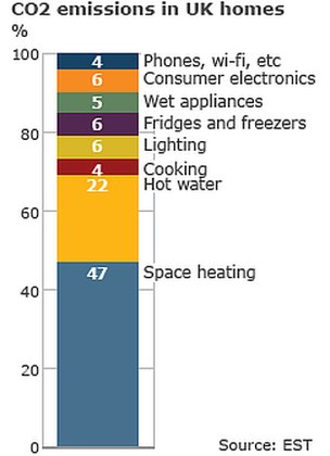 CO2 emissions in UK homes (Image: BBC)