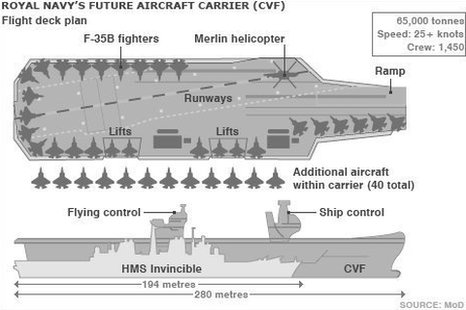 Graphic: Future aircraft carrier
