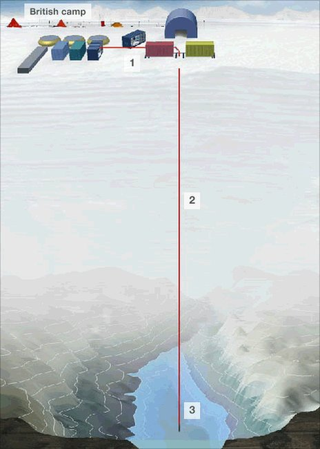 Graphic of Lake Ellsworth exploration