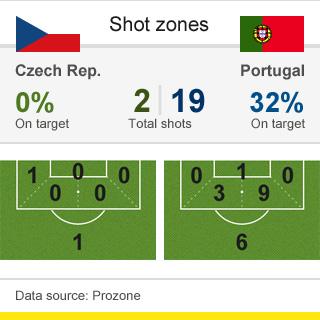 Shot Zones