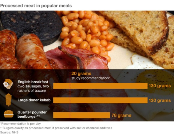 Meat in popular meals
